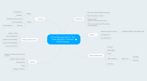 Mind Map: D Pod Planning Term 2- The Great Migration Overview Theme:Change