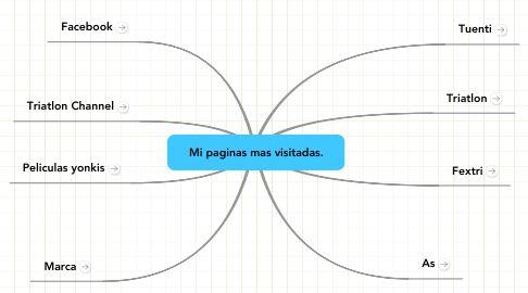 Mind Map: Mi paginas mas visitadas.