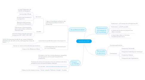 Mind Map: Activités de la SFdP