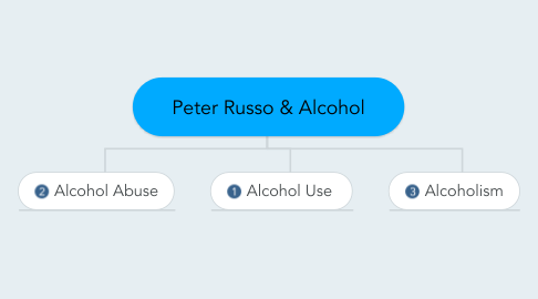Mind Map: Peter Russo & Alcohol