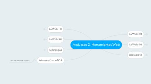 Mind Map: Actividad 2. Herramientas Web