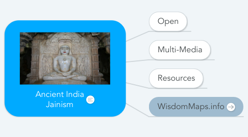 Mind Map: India_Religion_ Jainism_Index