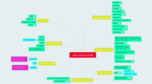 Mind Map: Effective Blog Content