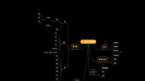 Mind Map: 均一數學知識架構