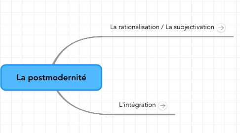 Mind Map: La postmodernité