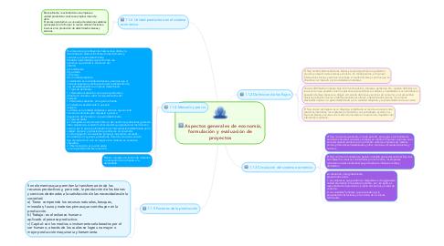 Mind Map: Aspectos generales de economía, formulación y evaluación de proyectos