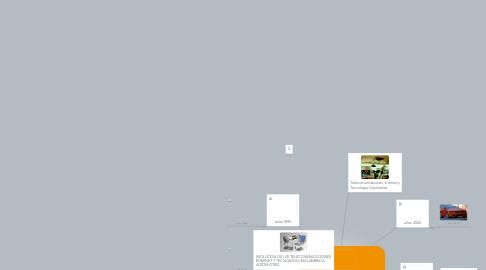 Mind Map: Evolución de la tecnologia  del las telecomunicaciones, internet t tecnologia inalambrica  automotriz
