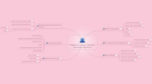 Mind Map: Telecomunicaciones, Internet y Tecnologia inalambrica