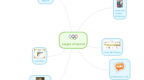 Mind Map: Juegos olimpicos