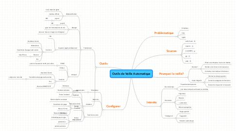 Mind Map: Outils de Veille Automatique