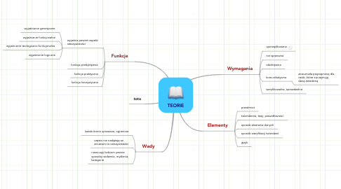 Mind Map: TEORIE