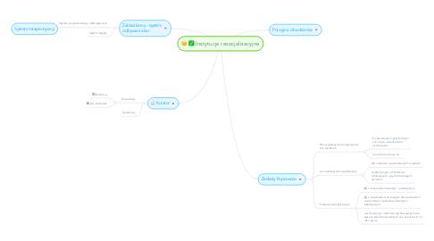 Mind Map: Instytucje resocjalizacyjne