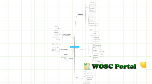 Mind Map: Heartland eLearning Notes
