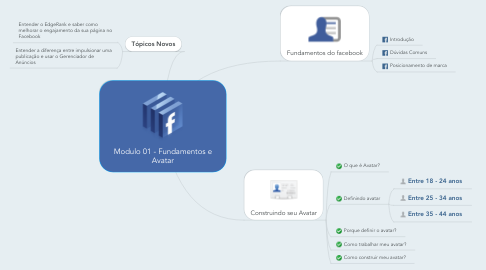 Mind Map: Modulo 01 - Fundamentos e Avatar