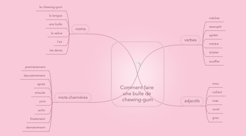 Mind Map: Comment faire  une bulle de  chewing-gum