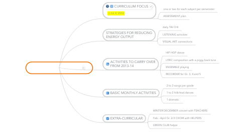 Mind Map: PLANNING FOR 2014-15