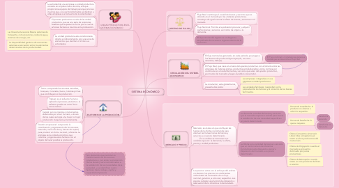 Mind Map: SISTEMA ECONÓMICO
