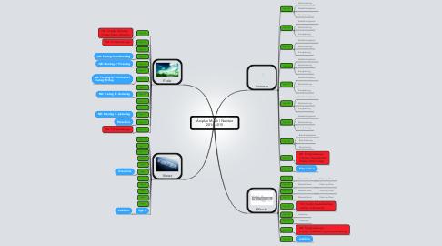Mind Map: Årsplan Musik i Neptun 2014-2015