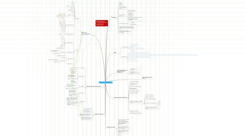 Mind Map: Online-Kollaboration/Mind-Mapping