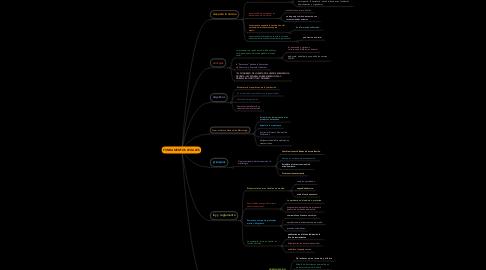 Mind Map: FUNDAMENTOS LEGALES