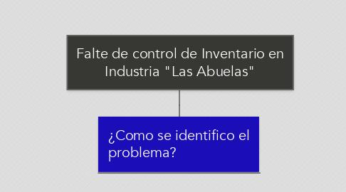 """Mind Map: Falte de control de Inventario en Industria """"Las Abuelas"""""""
