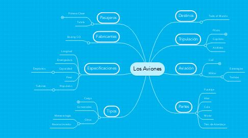 Mind Map: Los Aviones
