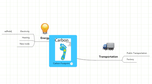 Mind Map: Carbon Footprint
