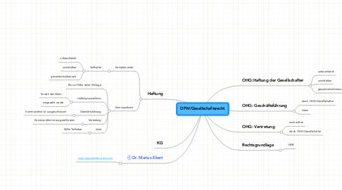 Mind Map: DFW/Gesellschaftsrecht