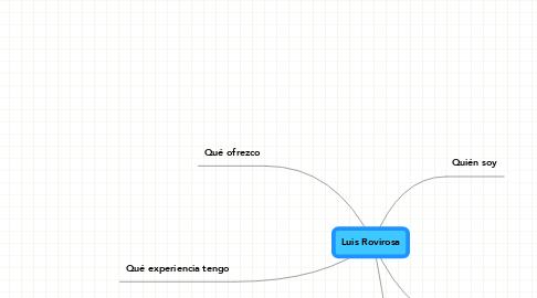Mind Map: Luis Rovirosa