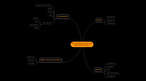 Mind Map: Telecomunicaciones, Internet y Tegnologia Inalambrica