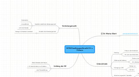Mind Map: WFW/Handlungsvollmacht HV u. Prokura