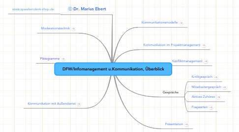 Mind Map: DFW/Infomanagement u.Kommunikation, Überblick