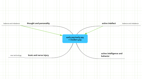 Mind Map: early.psy/early.psy + modern.psy