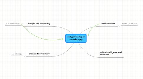 Mind Map: early.psy/early.psy+ modern.psy