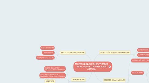 Mind Map: TELECOMUNICACIONES Y REDES EN EL MUNDO DE NEGOCIOS ACTUAL