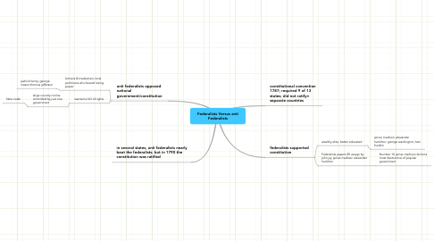 Mind Map: Federalists Versus anti