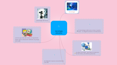Mind Map: tecnologia educativa