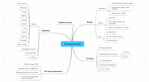 Mind Map: The American South