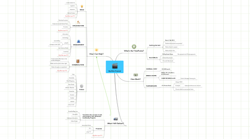 Mind Map: Big Mike Proposal