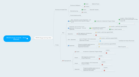 Mind Map: MOOCology projects - Anna Balatska