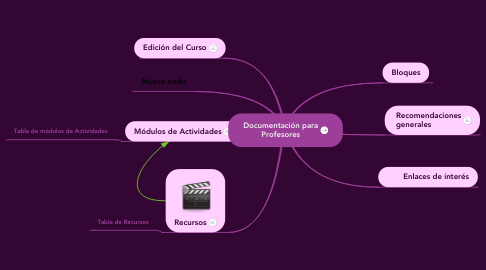 Mind Map: Documentación para Profesores