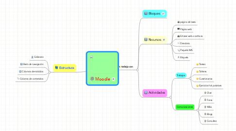 Mind Map: Moodle