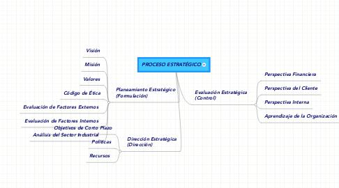 Mind Map: PROCESO ESTRATÉGICO