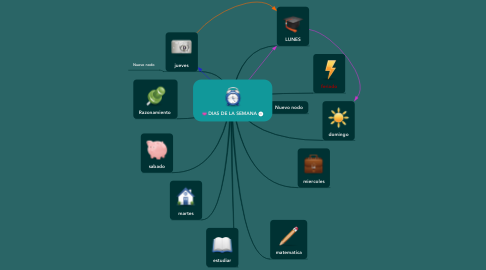 Mind Map: DIAS DE LA SEMANA