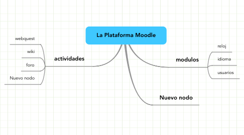 Mind Map: La Plataforma Moodle