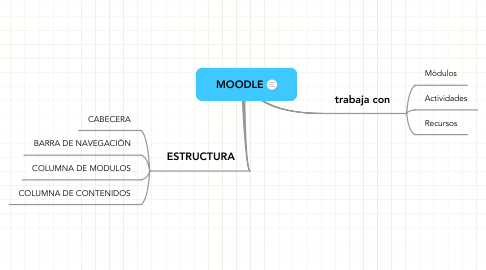 Mind Map: MOODLE