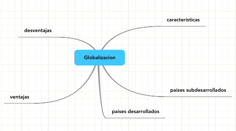 Mind Map: Globalizacion