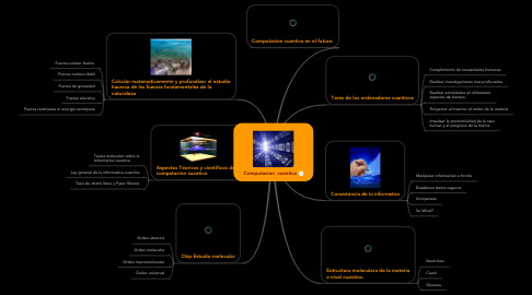 Mind Map: Computacion  cuantica