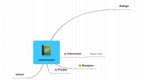 Mind Map: conversacion
