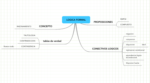 Mind Map: LOGICA FORMAL